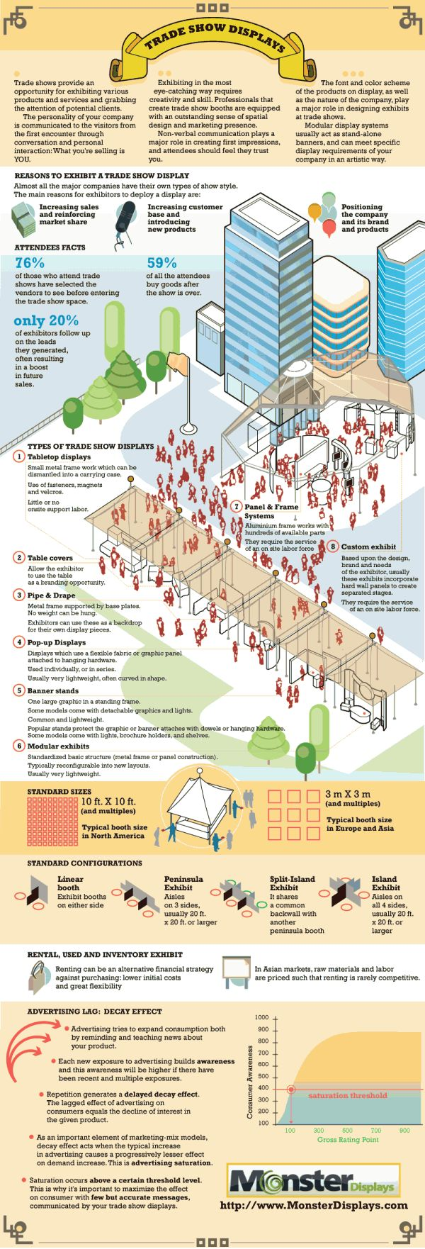 Exploring Trade Show Marketing with Trade Show Displays � Infographic