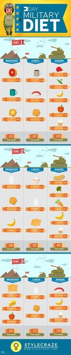 The Army Diet, or the 3-day diet, is a fast way to lose up to 15 pounds a week.  If you only have a week or so to fit into that little black dress, the ArmyDiet could be exactly what you are looking for. Warning: some of the food suggestions sound gross and beyond unconventional (thi