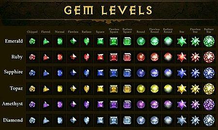 450px-Gem-levels-blizzcon2010[1].jpg (450×269)