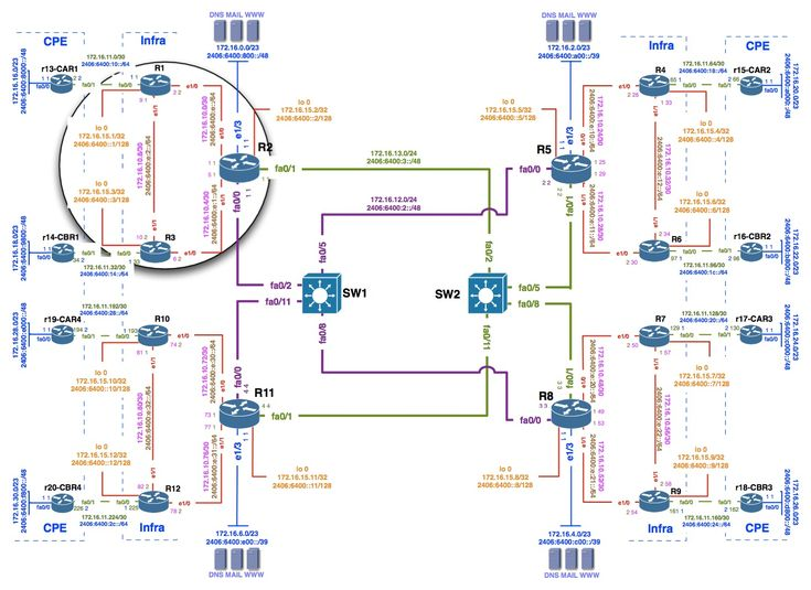 9 best network topology ui design images on pinterest interface lab topology s g 14561060 publicscrutiny Images