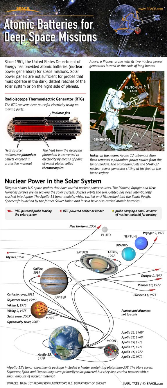 For more than 50 years, NASA's robotic deep space probes have carried nuclear batteries provided by the U.S. Department of Energy. Even the crewed Apollo moon landings carried nuclear powered equipment.