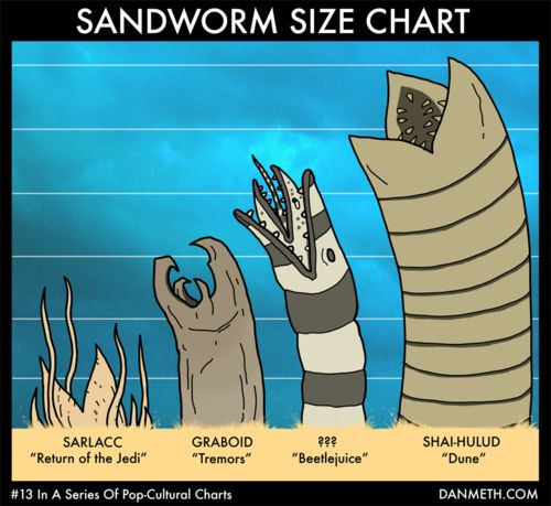 The 1980's were a glorious time to be a young sandworm actor in Hollywood.