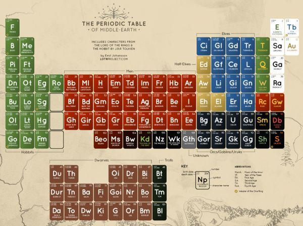 Periodic Table of Middle Earth on http://www.drlima.net
