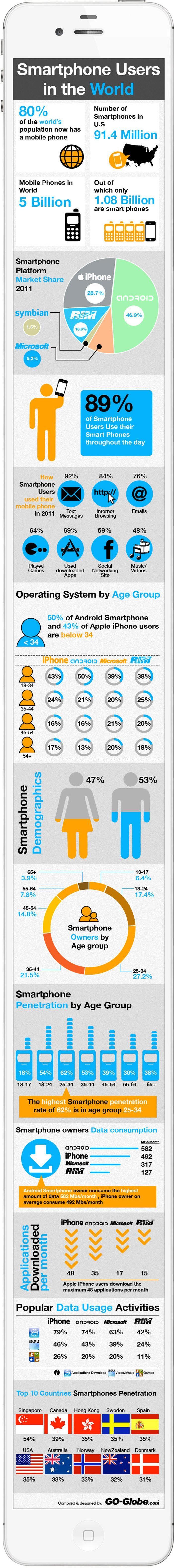 Smartphone Usage Statistics 2012 [Infographic]