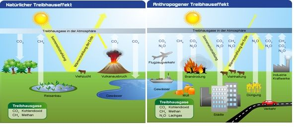 Der Treibhauseffekt- ein Missverständnis? Teil 1 – EIKE – Europäisches Institut für Klima & Energie
