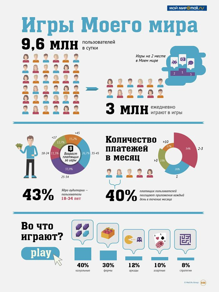 Инфографика: Что такое игры Моего мира? - Инфографика - theRunet