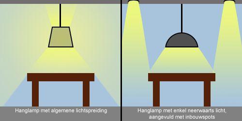 Hanglamp type lichtverdeling