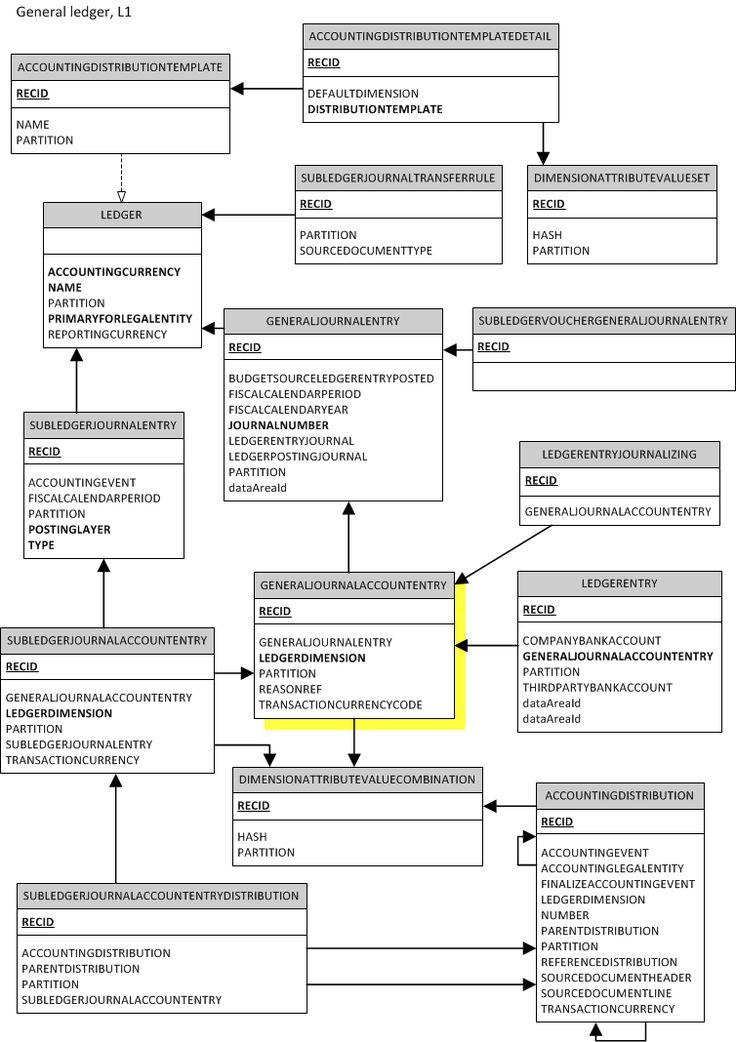 9 best Engineering u2014 Fault Tree Analysis Diagrams images on - hazard analysis template