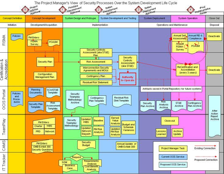 95 best Project Management images on Pinterest Technology - project risk management template