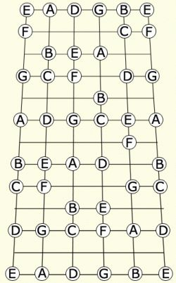 Guitar note Chart