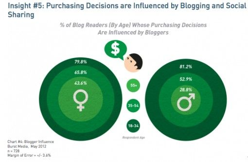 Impact of blogging and social media sharing on purchase decisions