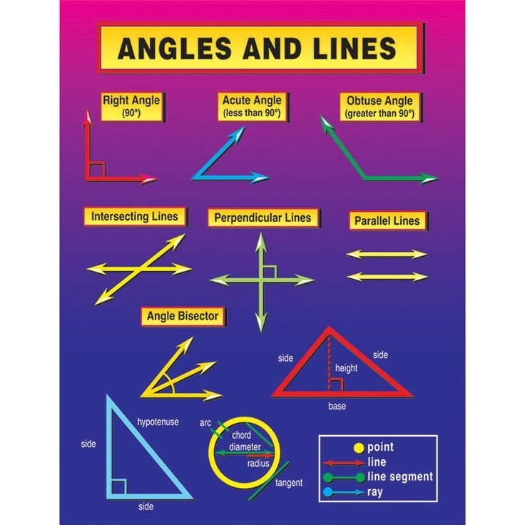 Angles and Lines Chart (Set of 3)