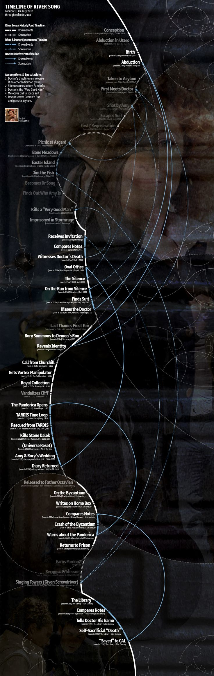 Más tamaños | River Song Timeline Infographic | Flickr: ¡Intercambio de fotos!