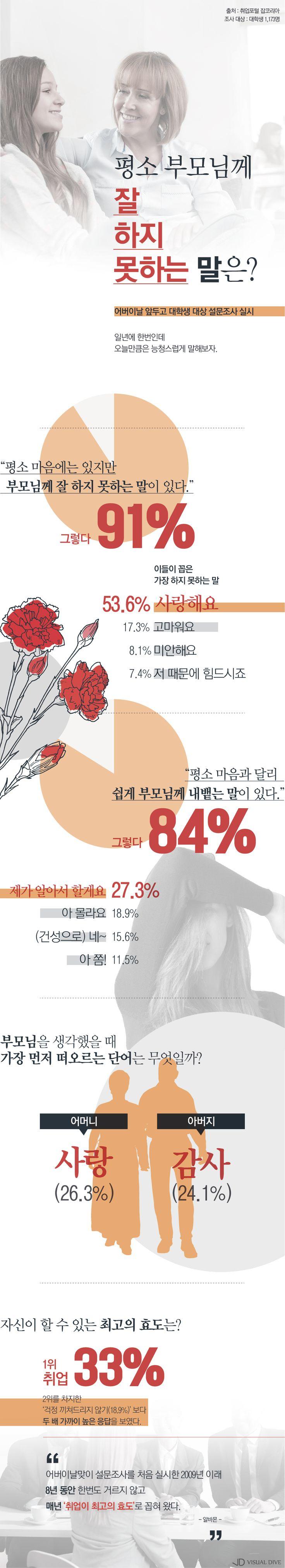 대학생 91%, '평소 부모님께 하지 못하는 말' 1위는? [인포그래픽] #Parents / #Infographic ⓒ 비주얼다이브 무단 복사·전재·재배포 금지
