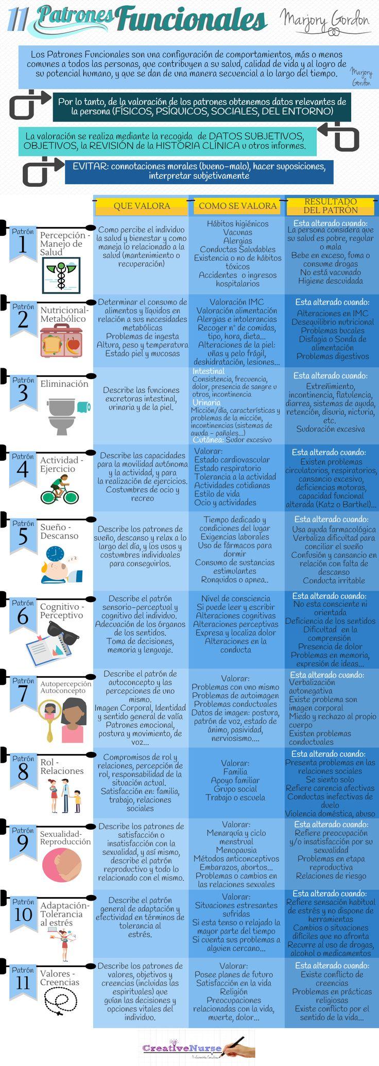Patrones funcionales para enfermería