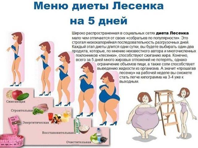 Диеты для быстрого и эффективного снижения веса