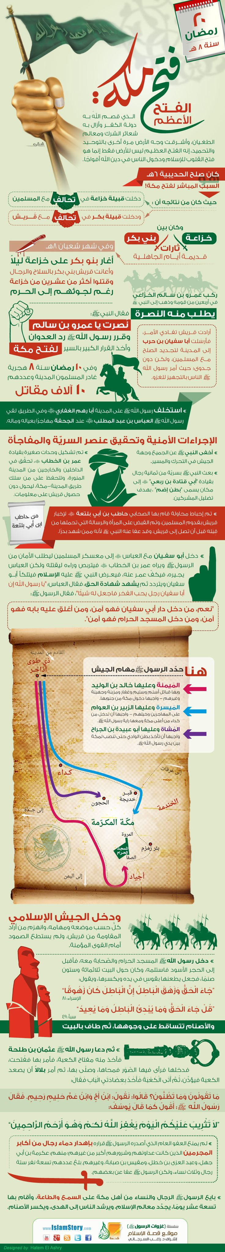http://lite.islamstory.com/wp-content/uploads/2015/07/fath-meka.jpg