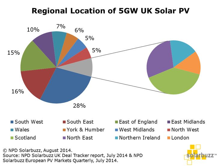 UK solar PV industry reaches 5GW installed capacity | Solar Power Portal