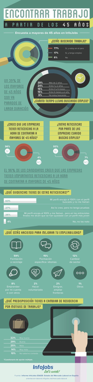 Encontrar #trabajo a partir de los 45 años. #Infografia #Feina #RRHH