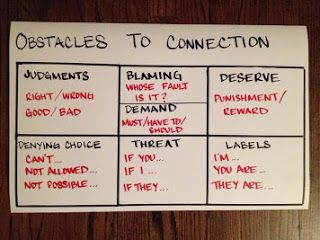 "a non-violent communication image share to consider… Another's related & brief info share: ""NON VIOLENT COMMUNICATION, A New Way of Thinking[…] ' The goal is not to convince anyone or change anyone but to have a deepened understanding of each other's needs & perspectives.'"" See a worksheet of guiding questions: http://justinthelibrarian.com/tag/non-violent-communication/"