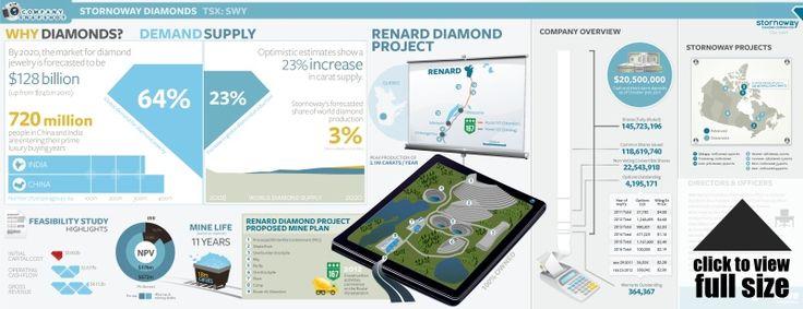 Stornoway Diamonds Company Snapshot