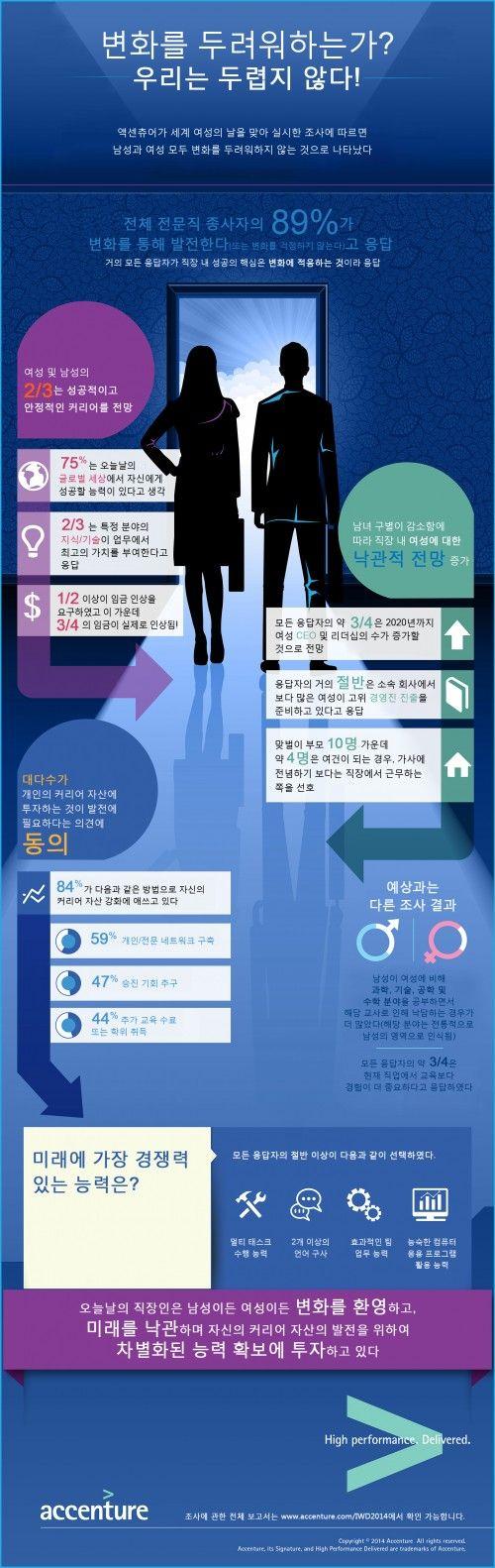"""여성 직장인 89% """"성공 핵심 요소는 경력관리"""""""