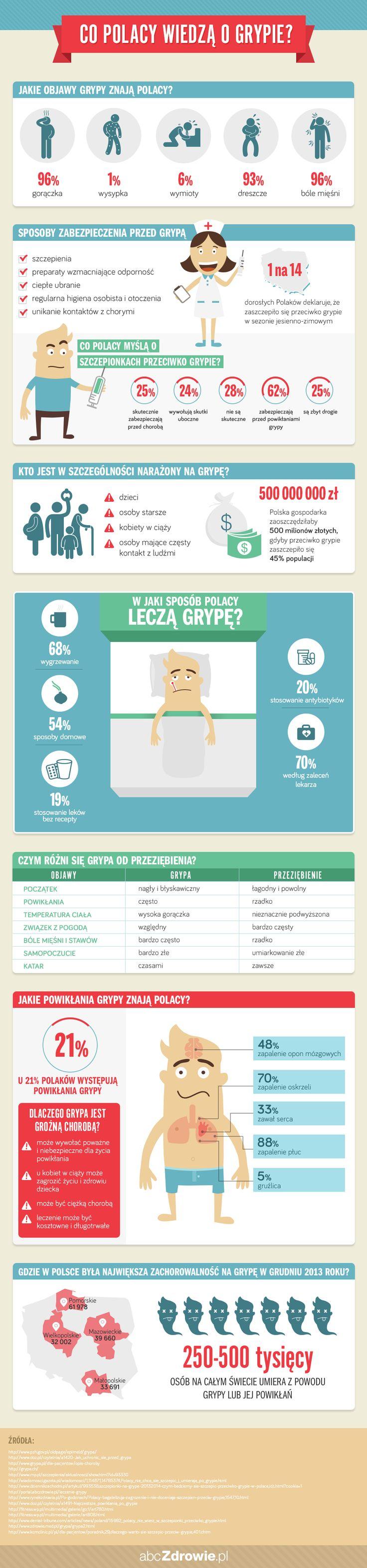 infografika o grypie