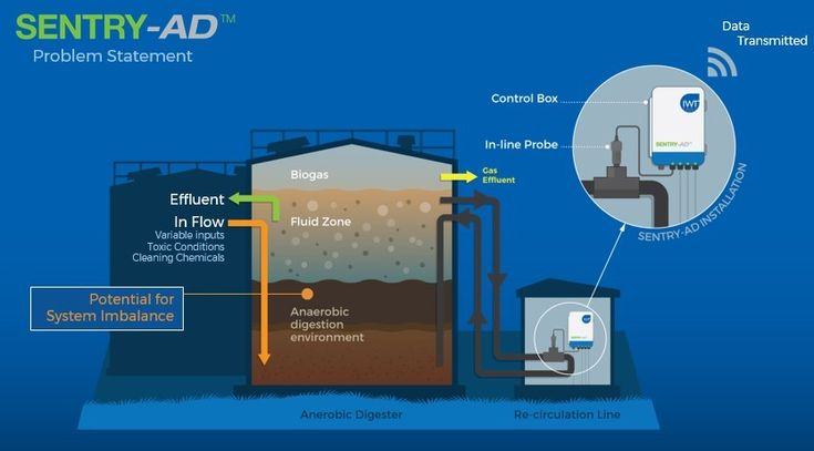 Typical Anaerobic Digestion Installation - from the SENTRY-AD Technology Spotlight. #Technology #Water #Innovation