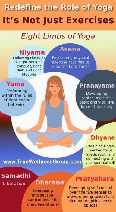 Ashtanga (8 Limb) Yoga is an integrated path to health and natural wellness, addressing the mind, body, spirit ~ Infographic: Redefine the Role of Yoga