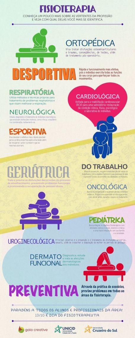 Mejores 50 imágenes de Fisioterapia ♥ en Pinterest | Conocimiento ...