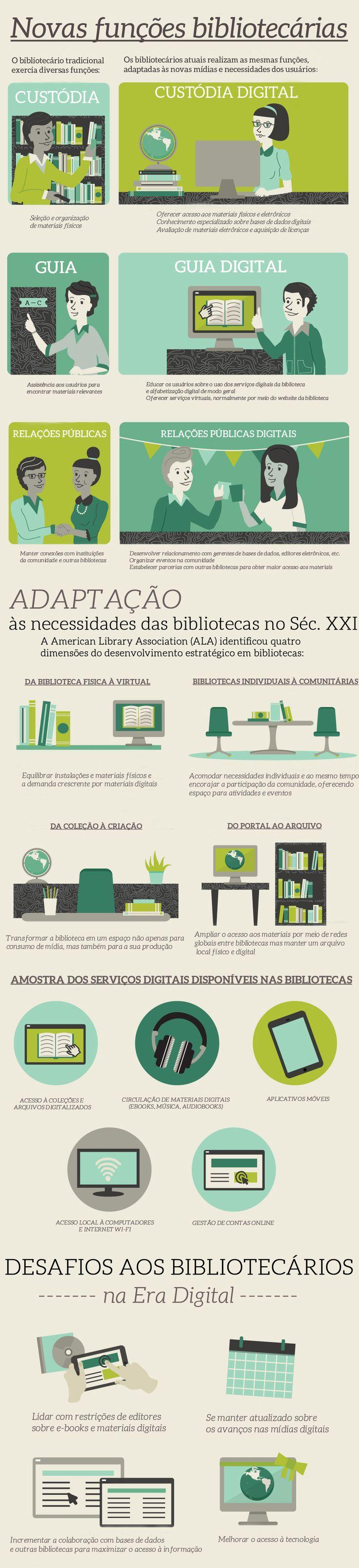 As novas funções dos bibliotecários na era digital | Bibliotecários Sem Fronteiras