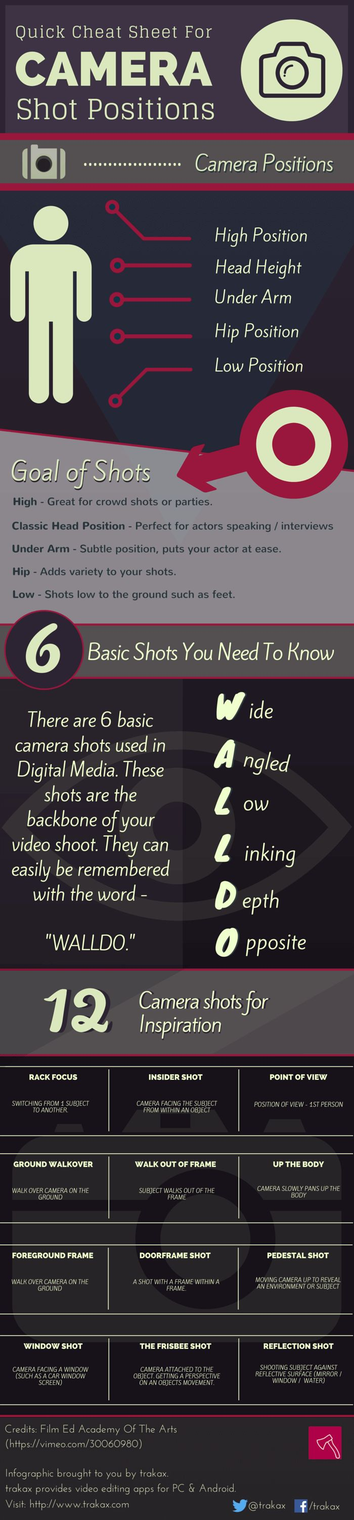 [Infograph] – Quick Cheat Sheet For Camera Shot Positions