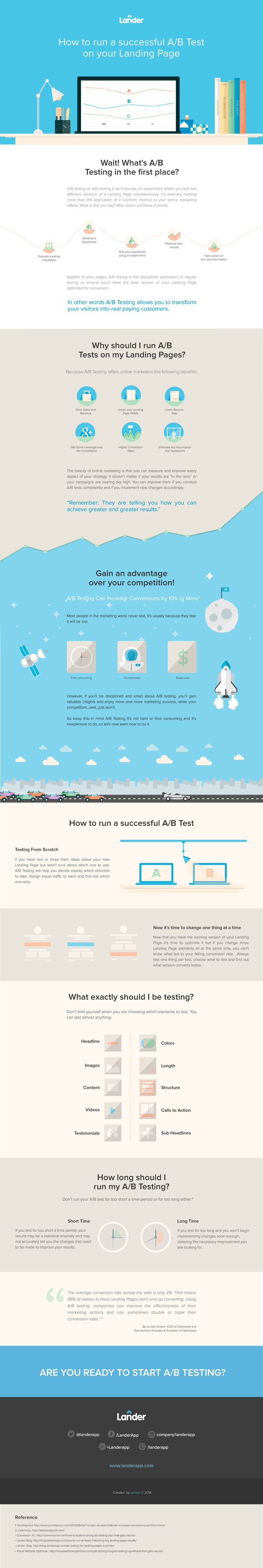 How to run a successful A/B test on your landing page - #infographic #marketing