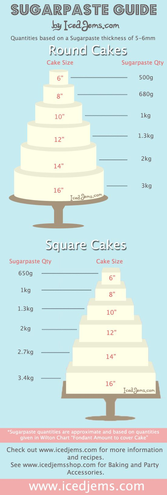 Handy table for calculating how much fondant you need to cover a cake.