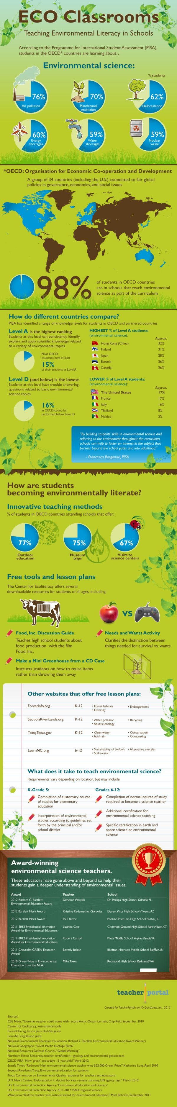 The infographic is from Teacher Portal It takes a closer look at what educators can do to help students understand environmental issues