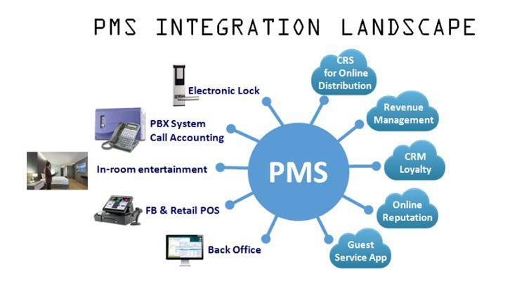 PMS Integrations – a Key for a Hotel's Success - Hoticom Media International