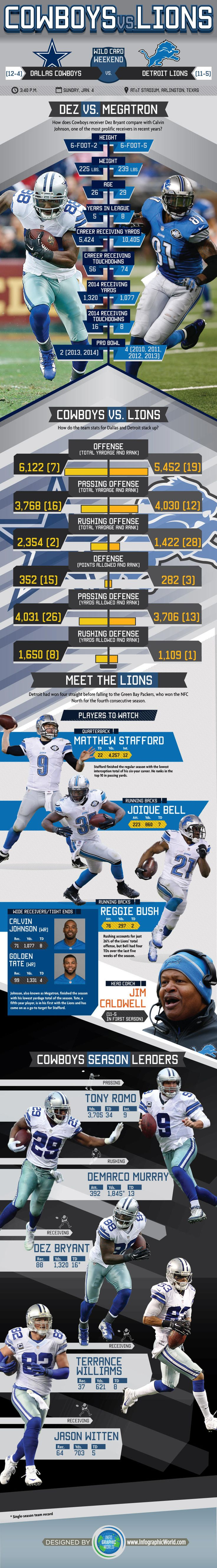 Infographic: Tale of the Tape Comparison For MegaTron vs. Dez Matchup; Team Leaders | Dallas Cowboys