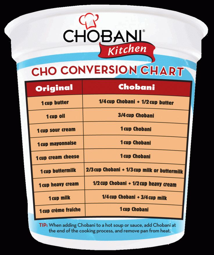 Chobani conversion chart for swapping less healthy recipe additions for protein-packed Greek