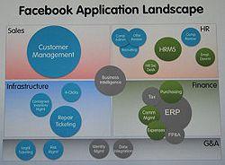 Facebook utilise  les solutions SaaS de Salesforce pour gérer ses ventes, mais a également bâti une douzaine d'applications Cloud maisons, dédiées au RH ou à la maintenance des datacenters entre autres. Elles repose sur la plate-forme Force.com (le PaaS de Salesforce).    Facebook utilise également Rypple : une solution d'évaluation des salariés en mode Cloud  qui ressemble, justement, à un réseau social d'entreprise spécialisé dans les RH et la productivité. Le canadien Rypple a  été…