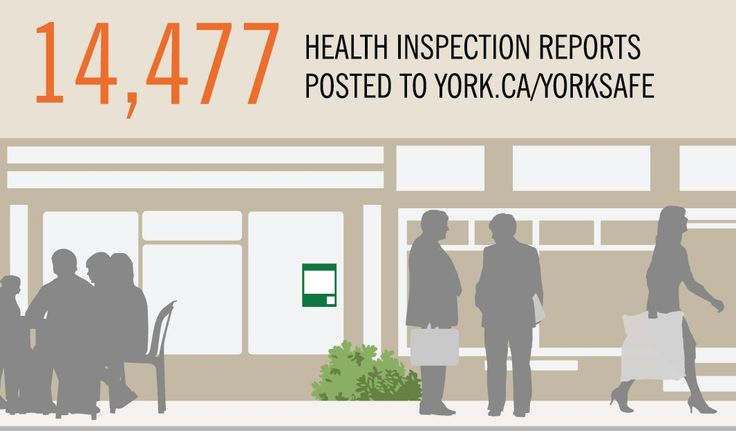 Do you know whether or not your favourite restaurant has passed inspection? Be informed and protect yourself by checking YorkSafe for food health and safety reports.