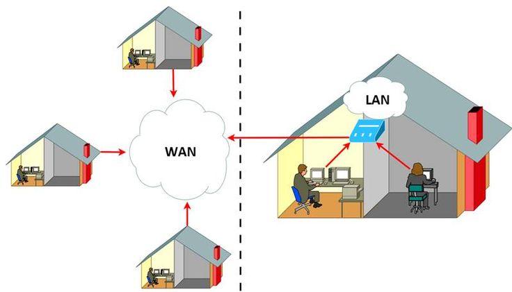 WAN (Wide Area Network), Türkçe karşılığı 'Geniş Alan Ağı' coğrafi anlamda birbirinden uzak bir alanda bulunan bilgisayarların,…