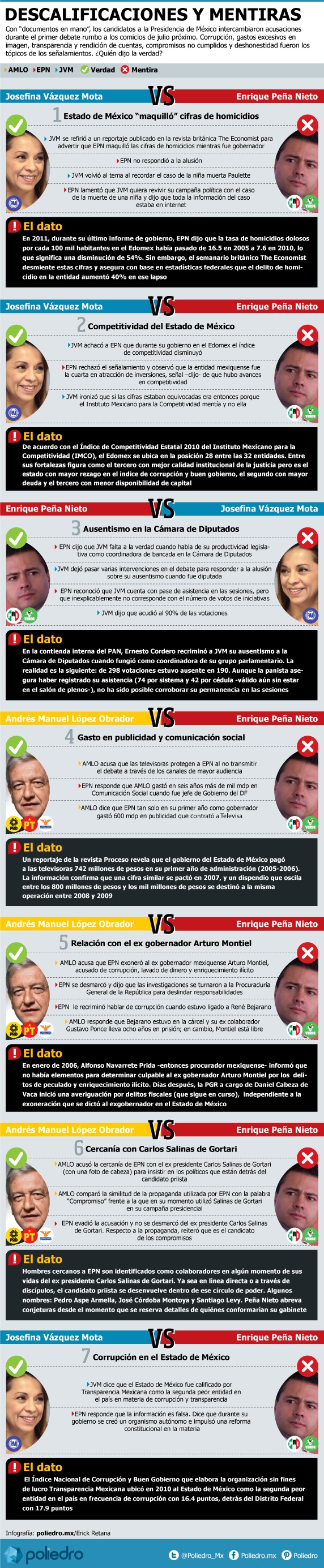 Las verdades a medias de Enrique Peña Nieto y Josefina Vázquez Mota durante el #Debate2012