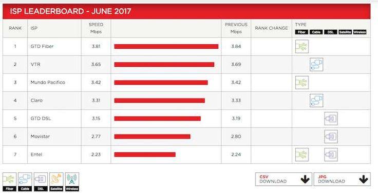 internet-chile Chile es la tercera conexión de internet más rápida según Netflix