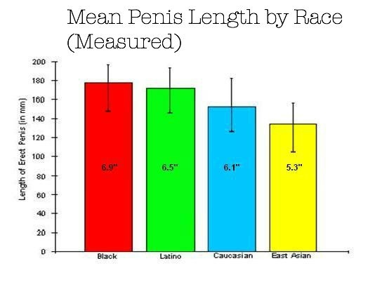 Average penis size in china
