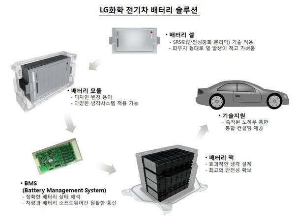 [기획특집②]LG화학, 전기차의 '심장'을 얻다..리튬이온배터리 선도
