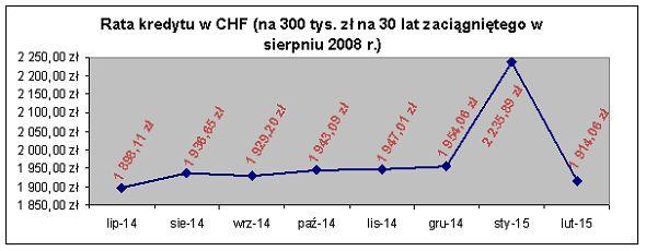 Rata kredytu w CHF (na 300 tys. złotych na 30 lat zaciągniętego w sierpniu 2008 r.)
