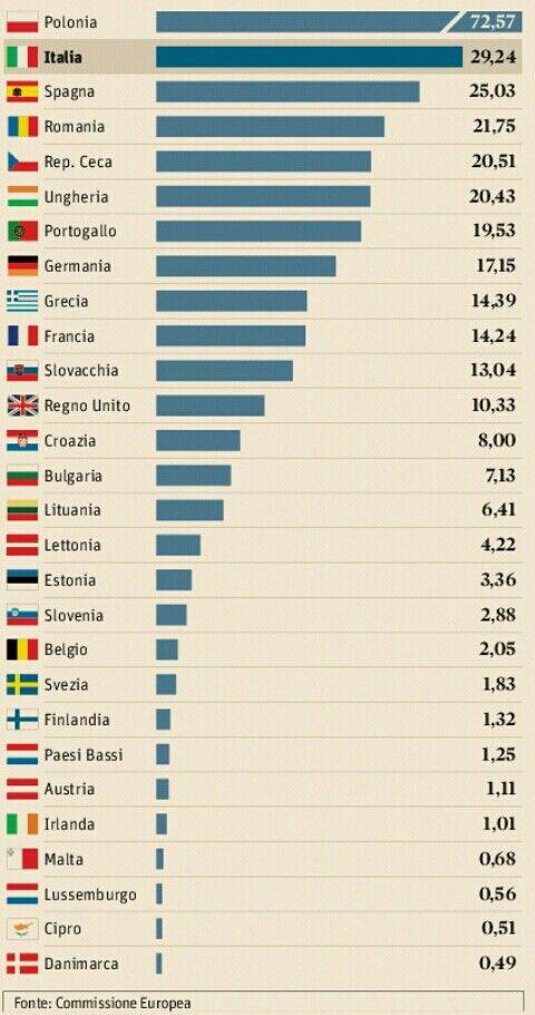 Avremo fondi per 30mld, secondi in EU dopo la Polonia. Li sapremo spendere bene?