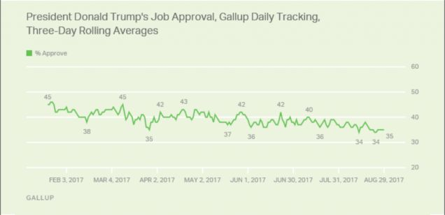 Since his January inauguration, when he had the lowest inaugural approval rating of any elected president — 45 percent — President Trump's approval ratings have remained abysmal. His various missteps over the last week don't seem to have helped the situation, either. Earlier this week, Gallup released the results of its latest presidential approval poll, … Continued