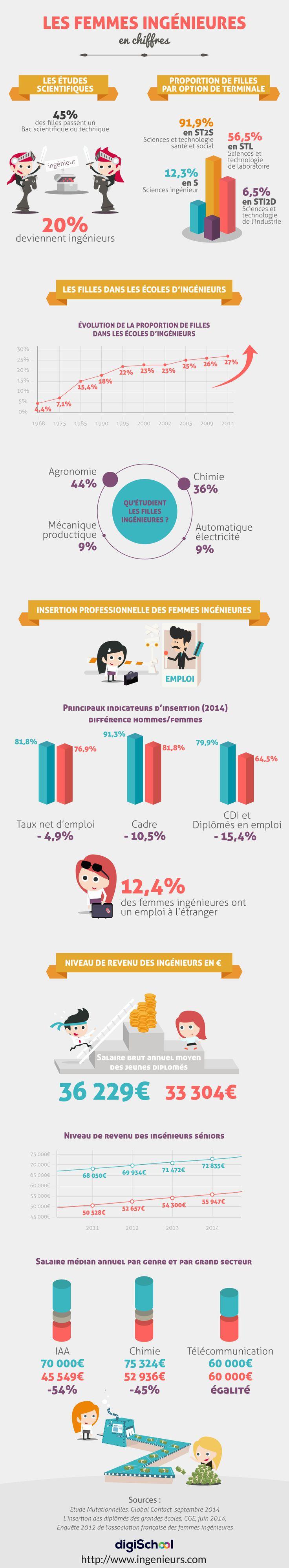 Infographie Femmes Ingénieures