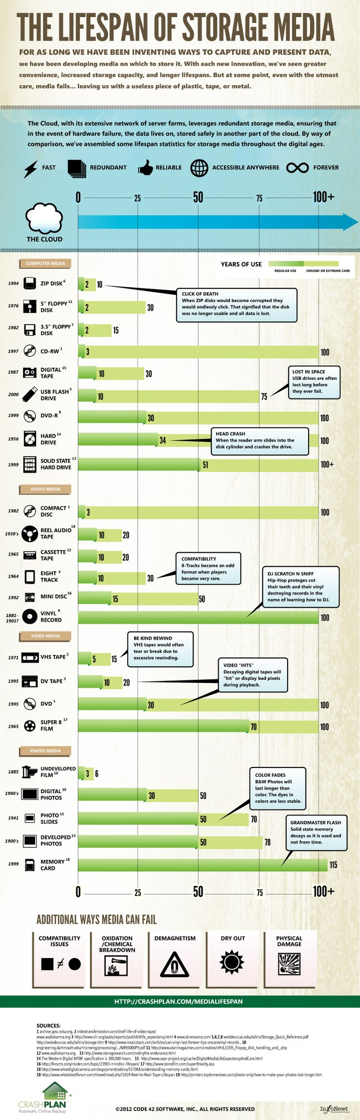 71 best research and reports images on pinterest info graphics the lifespan of storage media how safe is your data fandeluxe Images
